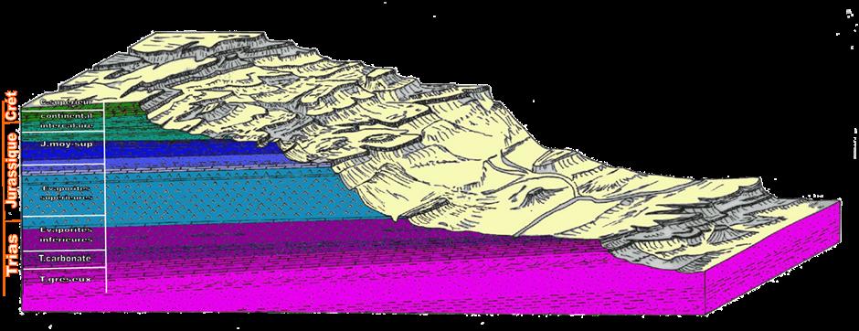 Figure 2C: Succession des terrains géologiques dans le Bassin de Tataouine.